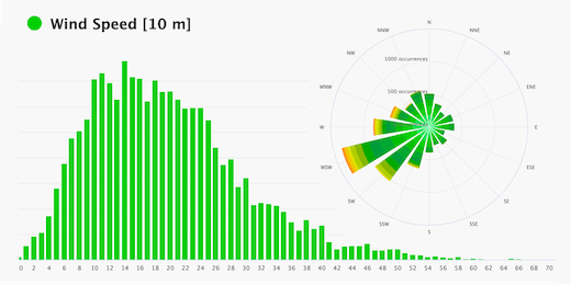 Frequency analysis histogram and wind rose