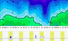meteogram SNOW